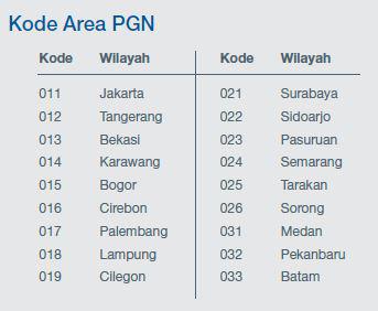 Kode Area PGN